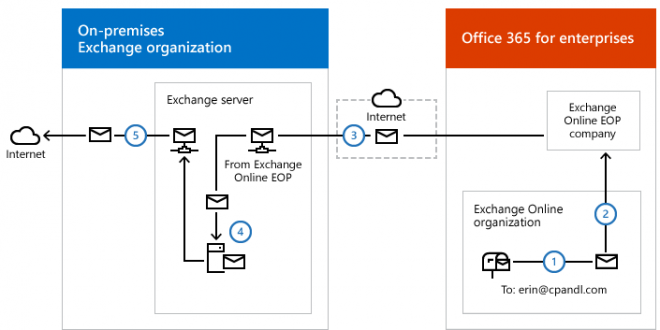 Utilizing On-Premises Hybrid Server for Office 365 Signatures
